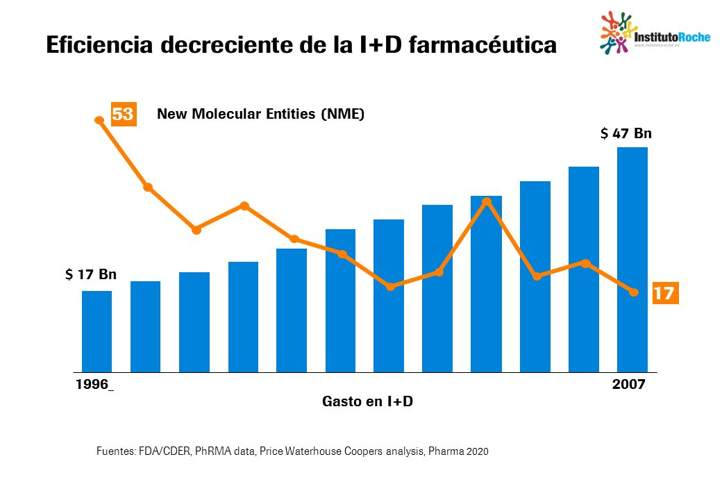 Eficiencia decreciente de la I+D farmacéutica Fuentes: FDA/CDER, PhRMA data, Price Waterhouse Coopers analysis, Pharma 2020 Gasto en I+D New Molecular