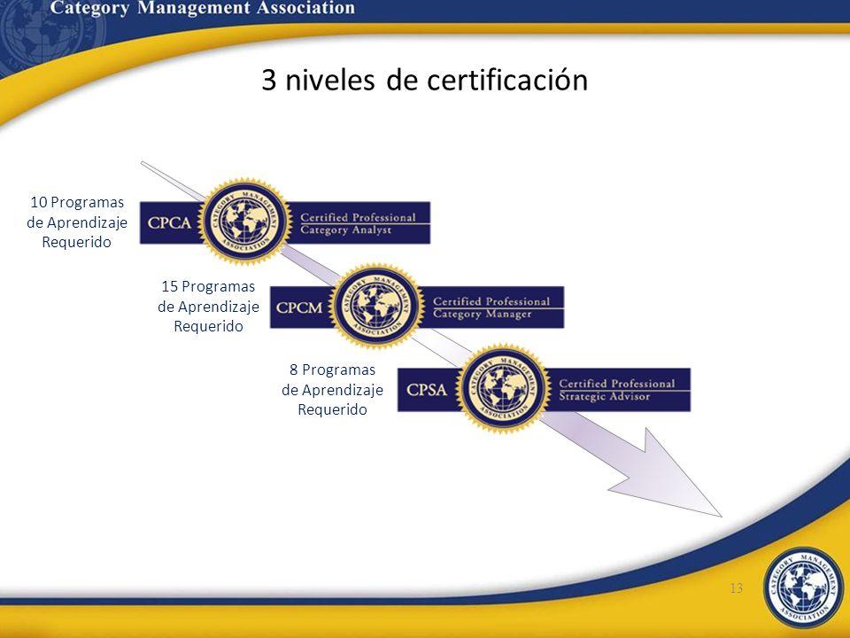 3 niveles de certificación 13 8 Programas de Aprendizaje Requerido 15 Programas de Aprendizaje Requerido 10 Programas de Aprendizaje Requerido