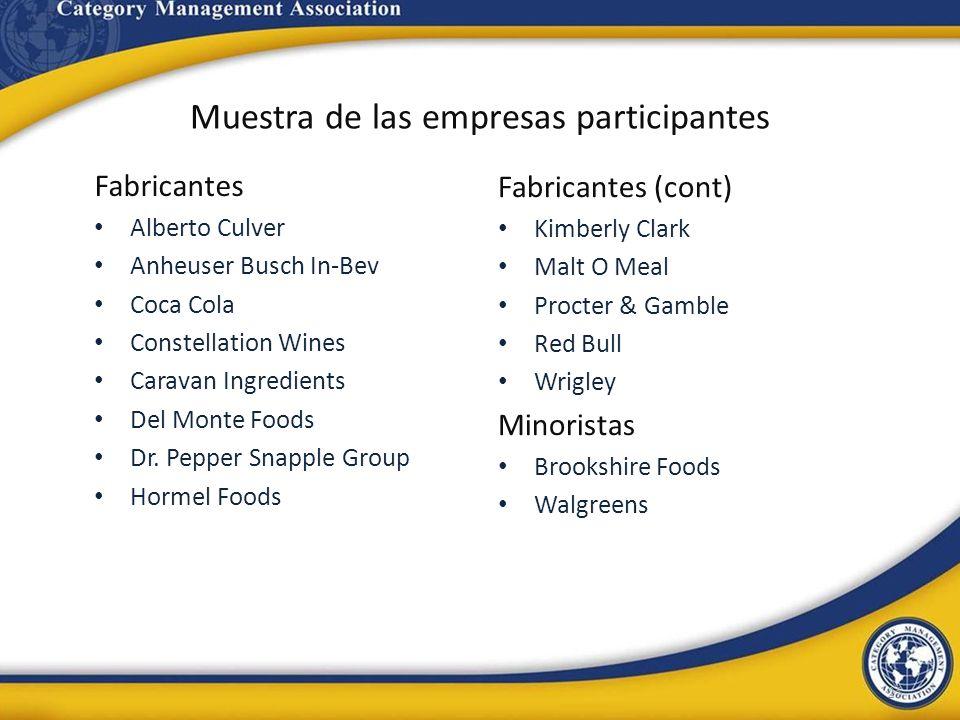 Muestra de las empresas participantes Fabricantes Alberto Culver Anheuser Busch In-Bev Coca Cola Constellation Wines Caravan Ingredients Del Monte Foo