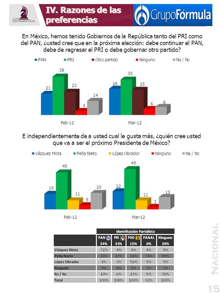 Nacional 15 En México, hemos tenido Gobiernos de la República tanto del PRI como del PAN, ¿usted cree que en la próxima elección: debe continuar el PA
