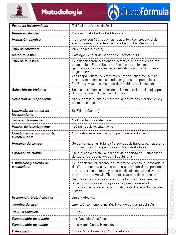 Nacional 20 Metodología Fecha de levantamiento Del 2 al 4 de Marzo de 2011 RepresentatividadNacional. Estados Unidos Mexicanos Población objetivo Indi