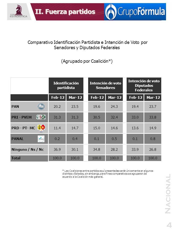 Nacional 4 II. Fuerza partidos Comparativo Identificación Partidista e Intención de Voto por Senadores y Diputados Federales (Agrupado por Coalición*)