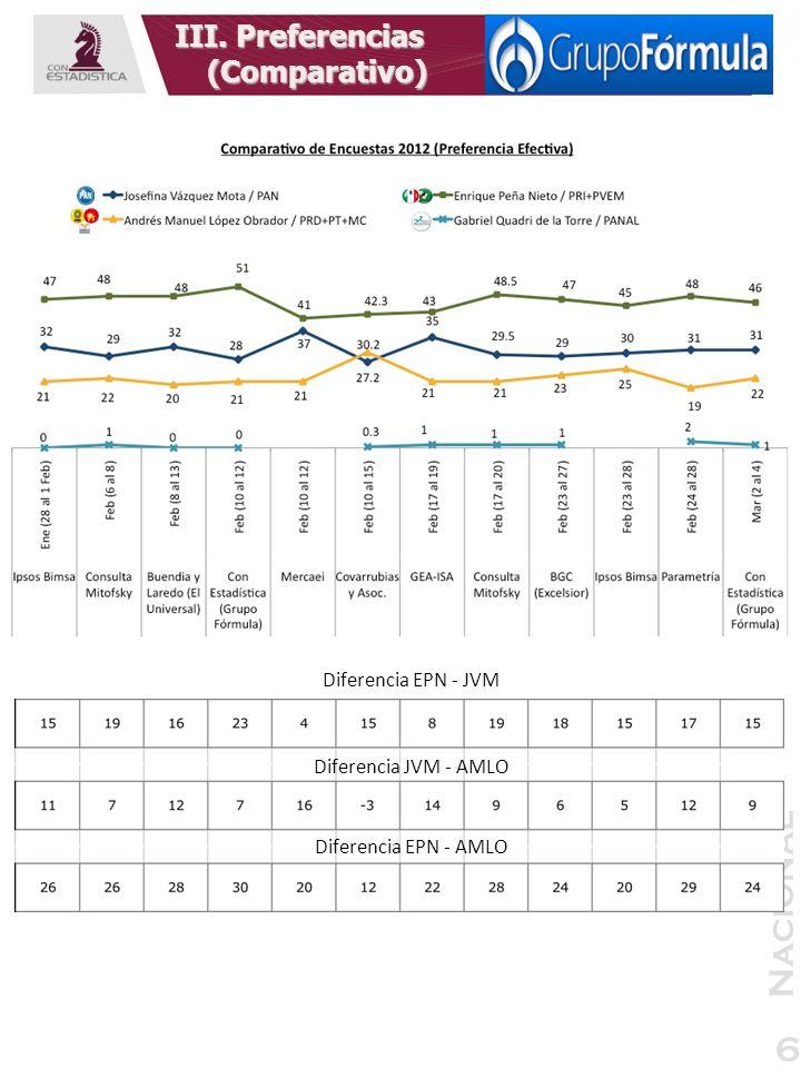 Nacional 6 III. Preferencias (Comparativo) Diferencia EPN - JVM Diferencia JVM - AMLO Diferencia EPN - AMLO