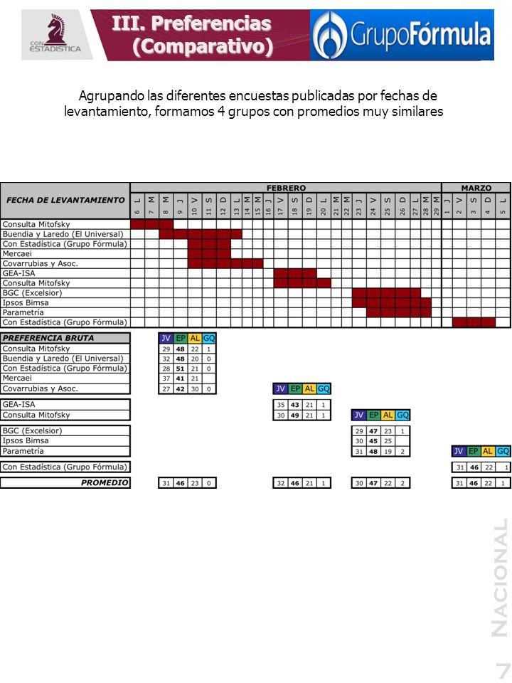 Nacional 7 III. Preferencias (Comparativo) Agrupando las diferentes encuestas publicadas por fechas de levantamiento, formamos 4 grupos con promedios