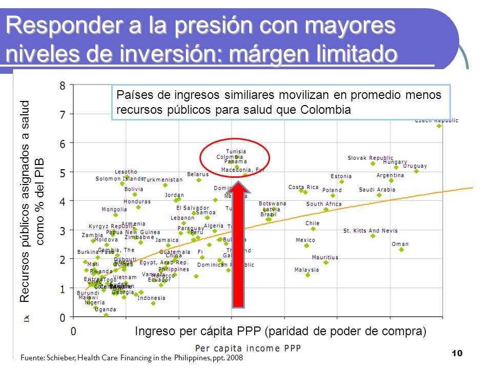 Responder a la presión con mayores niveles de inversión: márgen limitado Fuente: Schieber, Health Care Financing in the Philippines, ppt. 2008 10 Recu