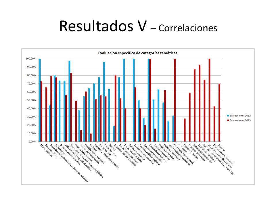 Resultados V – Correlaciones