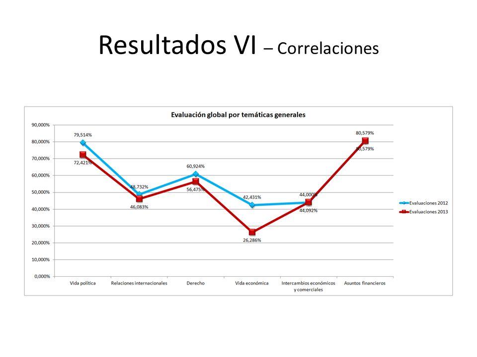 Resultados VI – Correlaciones