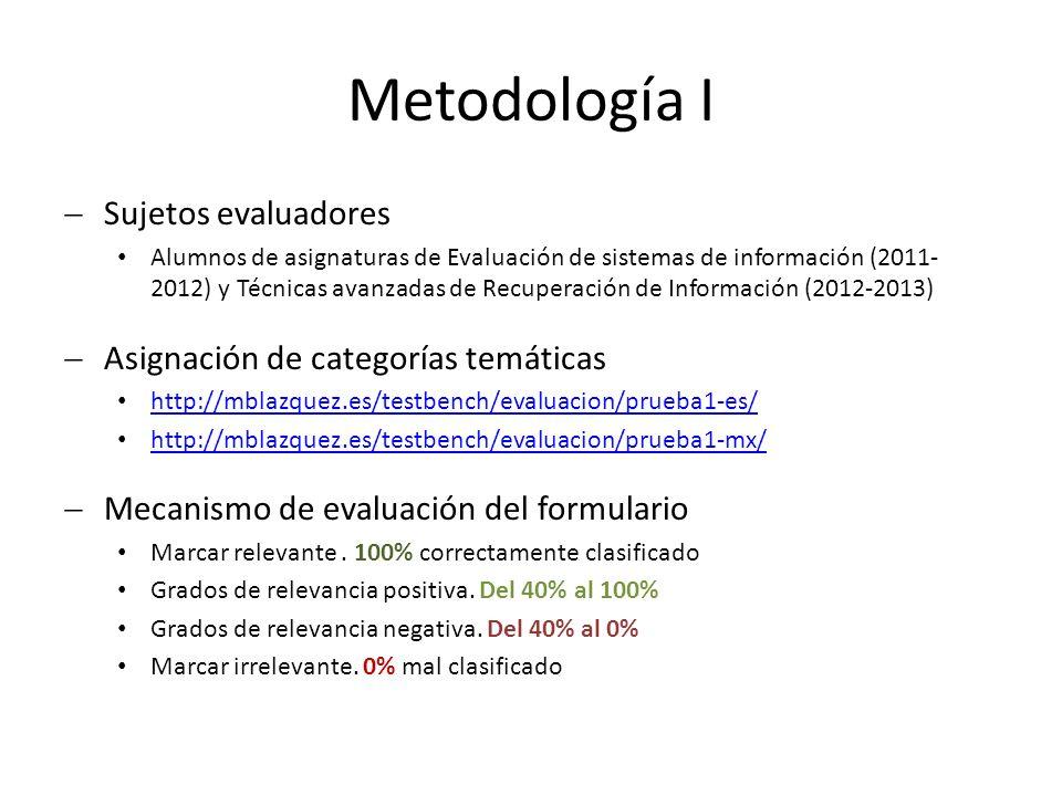 Metodología I Sujetos evaluadores Alumnos de asignaturas de Evaluación de sistemas de información (2011- 2012) y Técnicas avanzadas de Recuperación de Información (2012-2013) Asignación de categorías temáticas http://mblazquez.es/testbench/evaluacion/prueba1-es/ http://mblazquez.es/testbench/evaluacion/prueba1-mx/ Mecanismo de evaluación del formulario Marcar relevante.