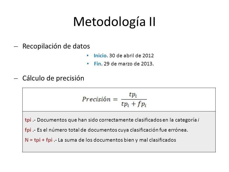 Metodología II Recopilación de datos Inicio. 30 de abril de 2012 Fin.