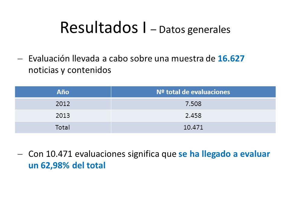 Resultados I – Datos generales Evaluación llevada a cabo sobre una muestra de 16.627 noticias y contenidos Con 10.471 evaluaciones significa que se ha llegado a evaluar un 62,98% del total AñoNº total de evaluaciones 2012 7.508 2013 2.458 Total 10.471
