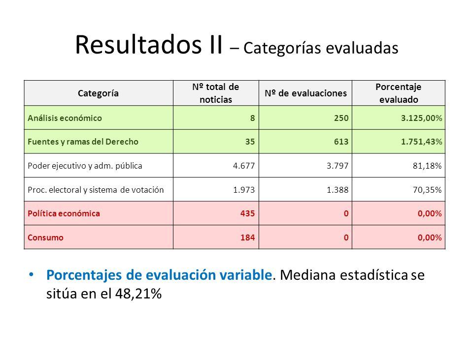 Resultados II – Categorías evaluadas Porcentajes de evaluación variable.