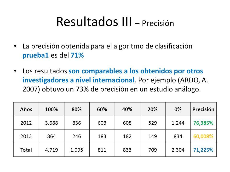 Resultados III – Precisión La precisión obtenida para el algoritmo de clasificación prueba1 es del 71% Los resultados son comparables a los obtenidos por otros investigadores a nivel internacional.