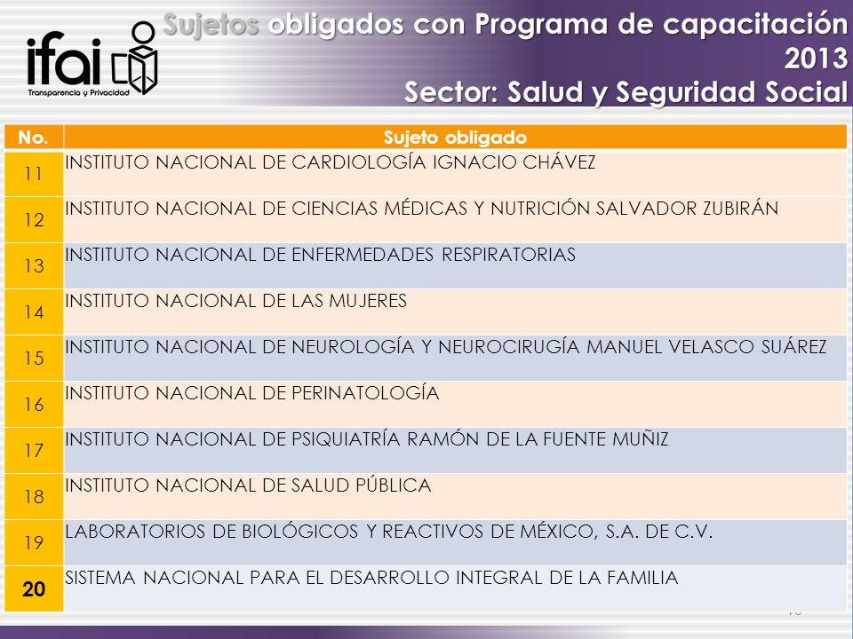 10 Sujetos obligados con Programa de capacitación 2013 Sector: Salud y Seguridad Social No.Sujeto obligado 11 INSTITUTO NACIONAL DE CARDIOLOGÍA IGNACI