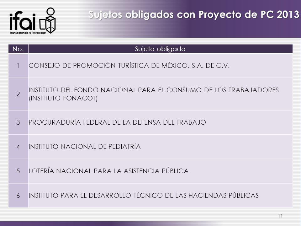 11 Sujetos obligados con Proyecto de PC 2013 No.Sujeto obligado 1 CONSEJO DE PROMOCIÓN TURÍSTICA DE MÉXICO, S.A. DE C.V. 2 INSTITUTO DEL FONDO NACIONA