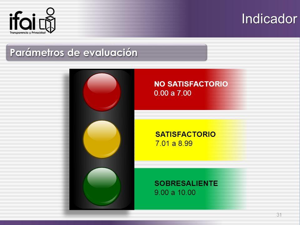 SOBRESALIENTE 9.00 a 10.00 NO SATISFACTORIO 0.00 a 7.00 Parámetros de evaluación Indicador SATISFACTORIO 7.01 a 8.99 31