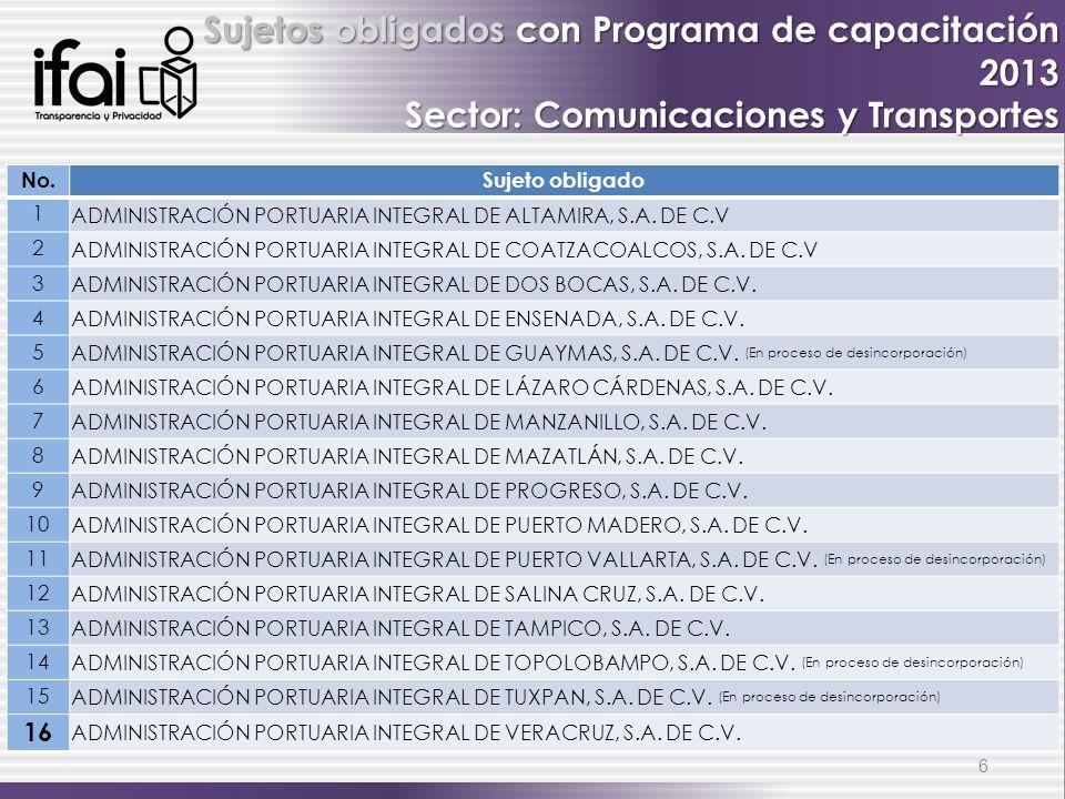 6 Sujetos obligados con Programa de capacitación 2013 Sector: Comunicaciones y Transportes No.Sujeto obligado 1 ADMINISTRACIÓN PORTUARIA INTEGRAL DE A