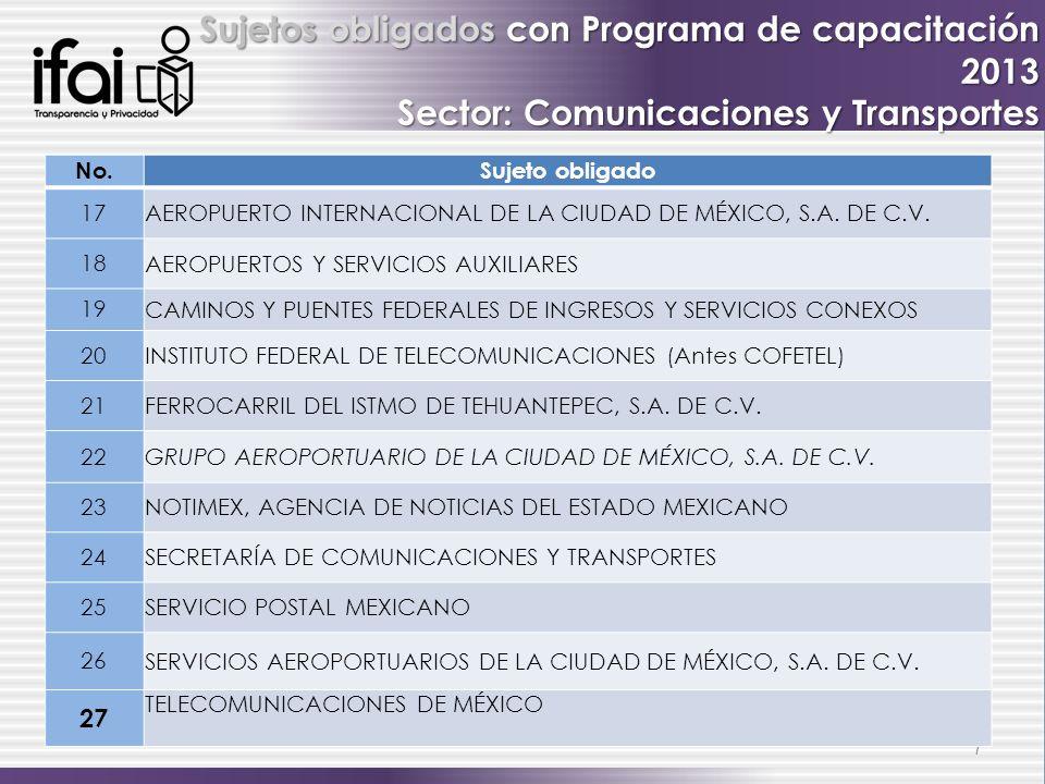 7 Sujetos obligados con Programa de capacitación 2013 Sector: Comunicaciones y Transportes No.Sujeto obligado 17 AEROPUERTO INTERNACIONAL DE LA CIUDAD