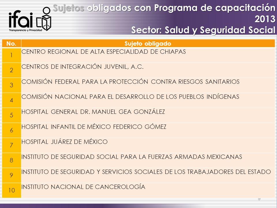 9 Sujetos obligados con Programa de capacitación 2013 Sector: Salud y Seguridad Social No.Sujeto obligado 1 CENTRO REGIONAL DE ALTA ESPECIALIDAD DE CH