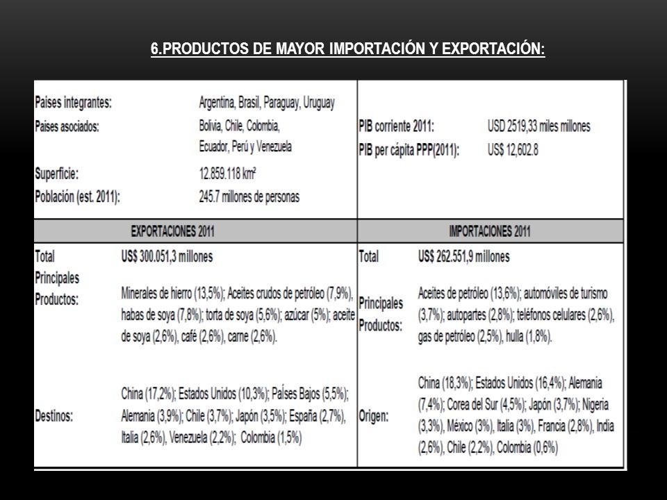 6.PRODUCTOS DE MAYOR IMPORTACIÓN Y EXPORTACIÓN: