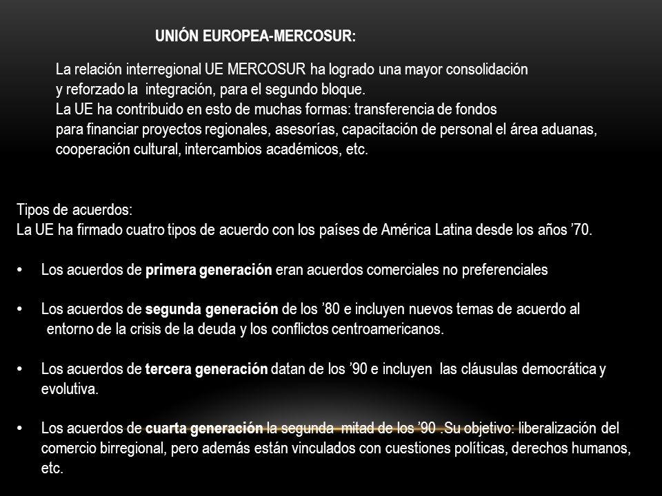 UNIÓN EUROPEA-MERCOSUR: La relación interregional UE MERCOSUR ha logrado una mayor consolidación y reforzado la integración, para el segundo bloque. L