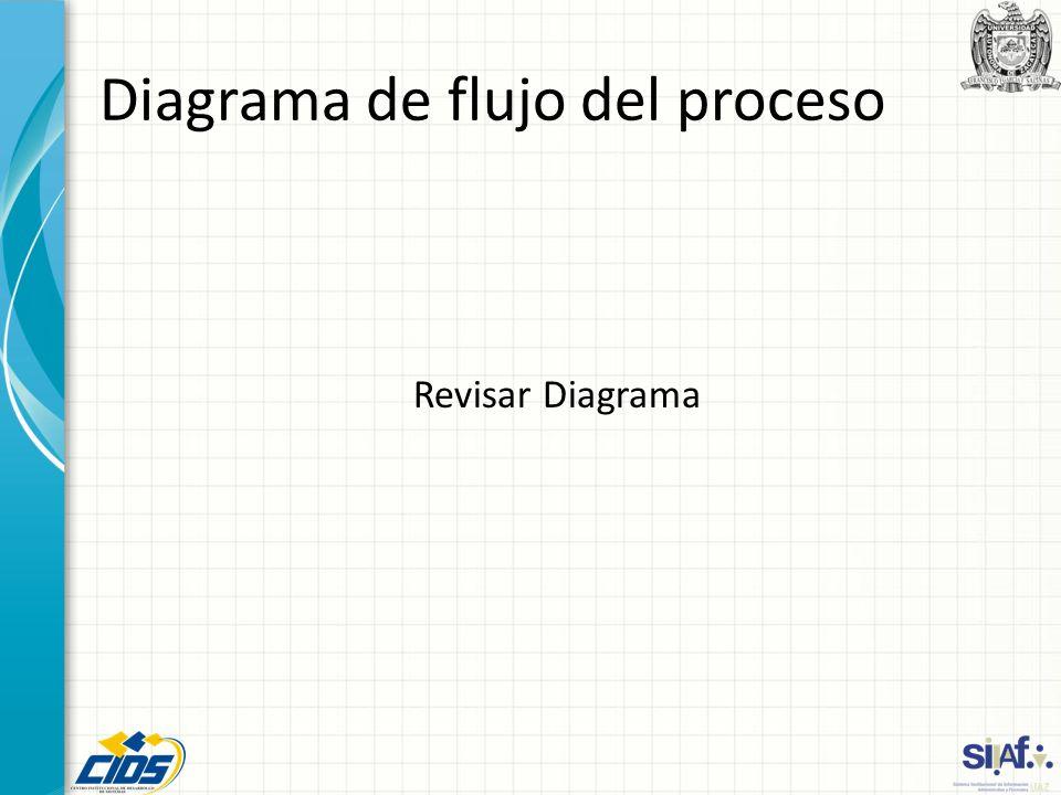 Diagrama de flujo del proceso Revisar Diagrama
