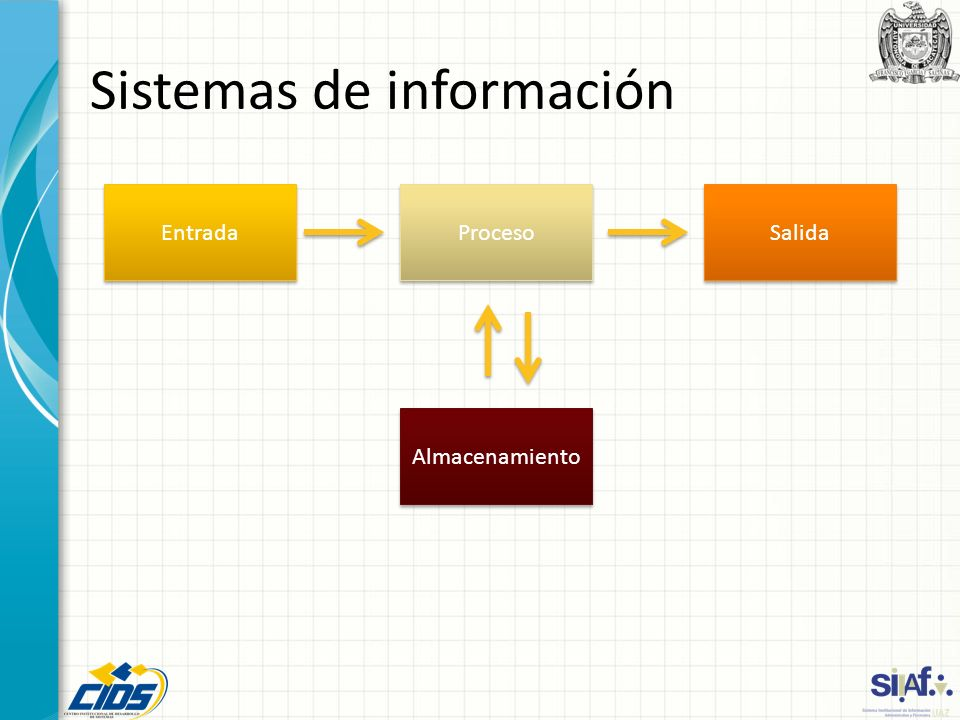 Sistemas de información Entrada Proceso Salida Almacenamiento