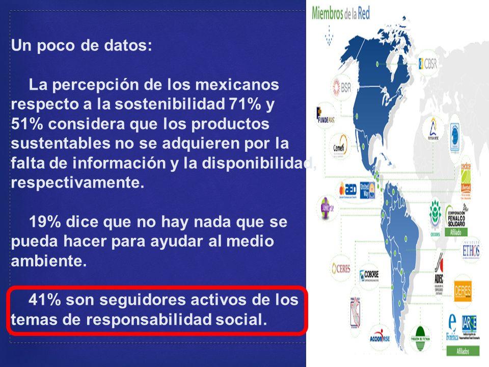 Un poco de datos: La percepción de los mexicanos respecto a la sostenibilidad 71% y 51% considera que los productos sustentables no se adquieren por la falta de información y la disponibilidad, respectivamente.
