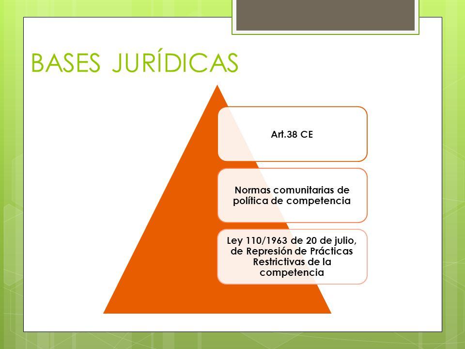 BASES JURÍDICAS Art.38 CE Normas comunitarias de política de competencia Ley 110/1963 de 20 de julio, de Represión de Prácticas Restrictivas de la com