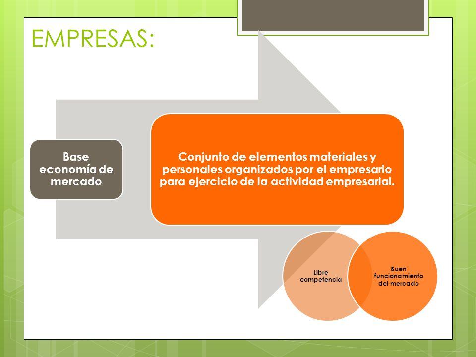 EMPRESAS: Base economía de mercado Conjunto de elementos materiales y personales organizados por el empresario para ejercicio de la actividad empresar
