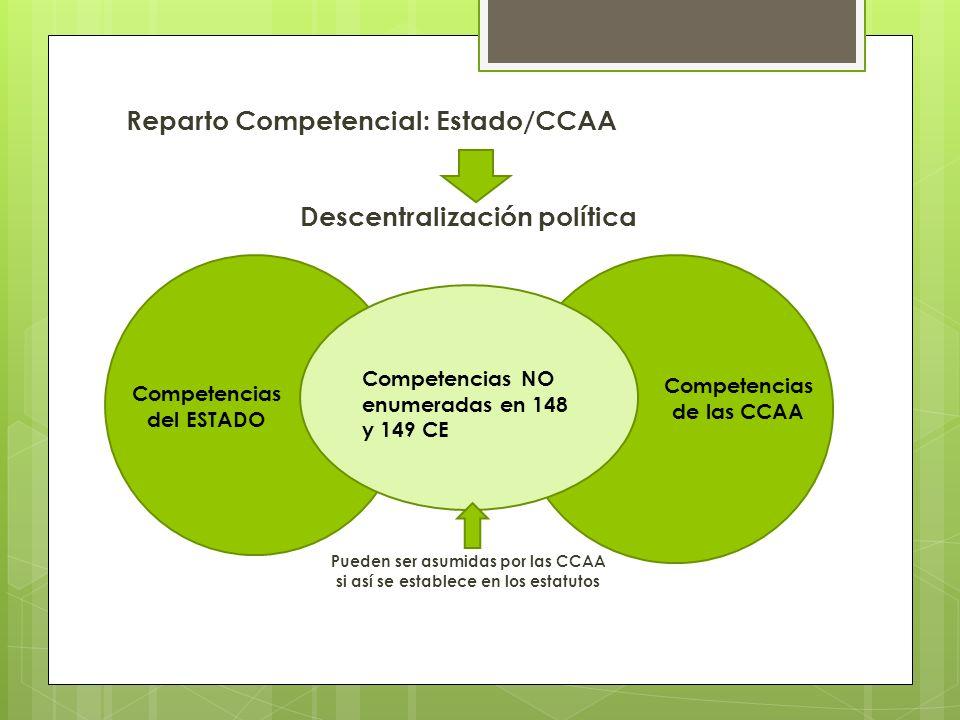 Reparto Competencial: Estado/CCAA Descentralización política Pueden ser asumidas por las CCAA si así se establece en los estatutos Competencias del ES