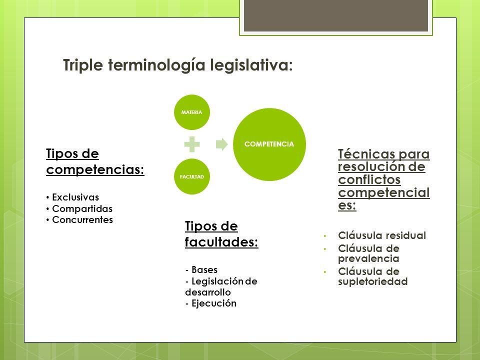 Triple terminología legislativa: MATERIAFACULTAD COMPETENCIA Tipos de competencias: Exclusivas Compartidas Concurrentes Tipos de facultades: - Bases -