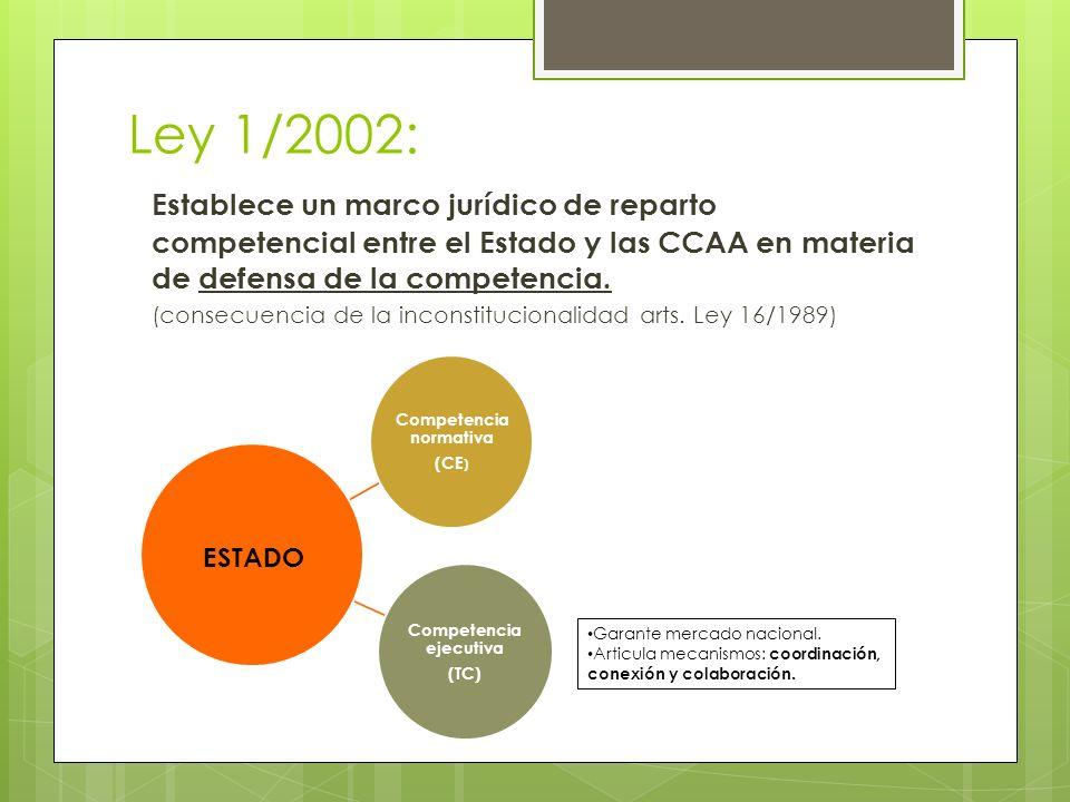 Ley 1/2002: Establece un marco jurídico de reparto competencial entre el Estado y las CCAA en materia de defensa de la competencia. (consecuencia de l