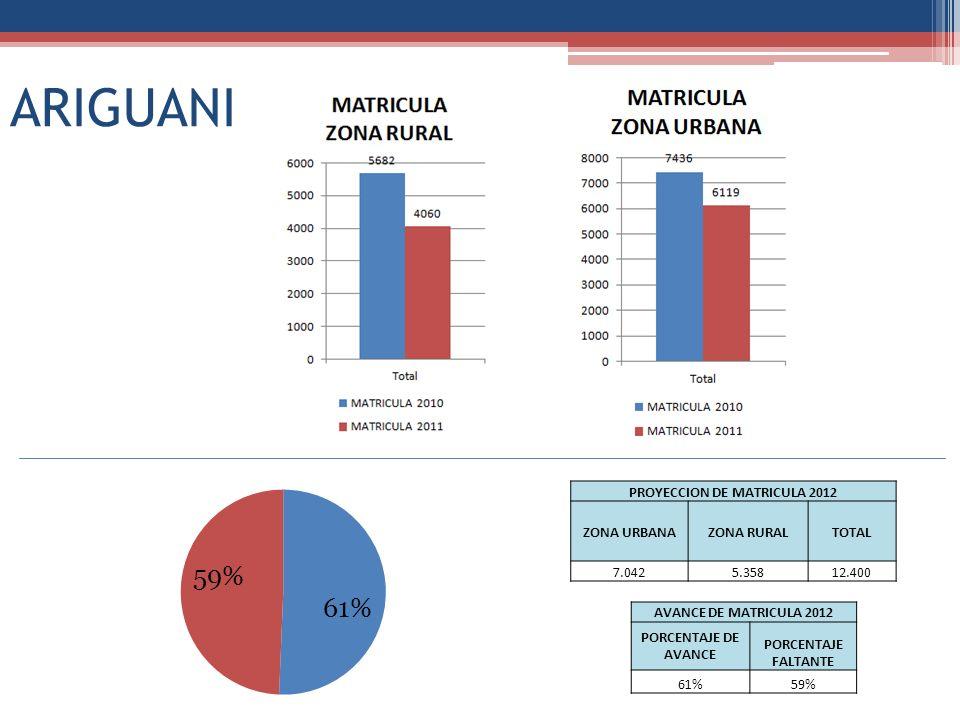 ARIGUANI PROYECCION DE MATRICULA 2012 ZONA URBANAZONA RURALTOTAL 7.0425.35812.400 AVANCE DE MATRICULA 2012 PORCENTAJE DE AVANCE PORCENTAJE FALTANTE 61%59%