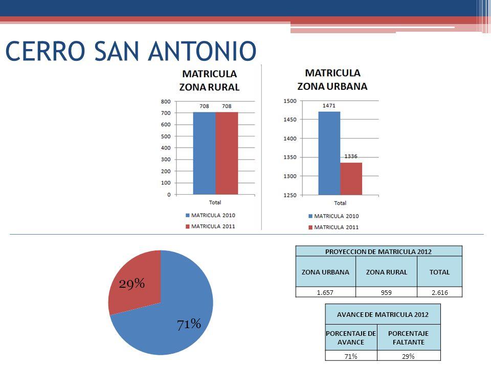 CERRO SAN ANTONIO PROYECCION DE MATRICULA 2012 ZONA URBANAZONA RURALTOTAL 1.6579592.616 AVANCE DE MATRICULA 2012 PORCENTAJE DE AVANCE PORCENTAJE FALTA