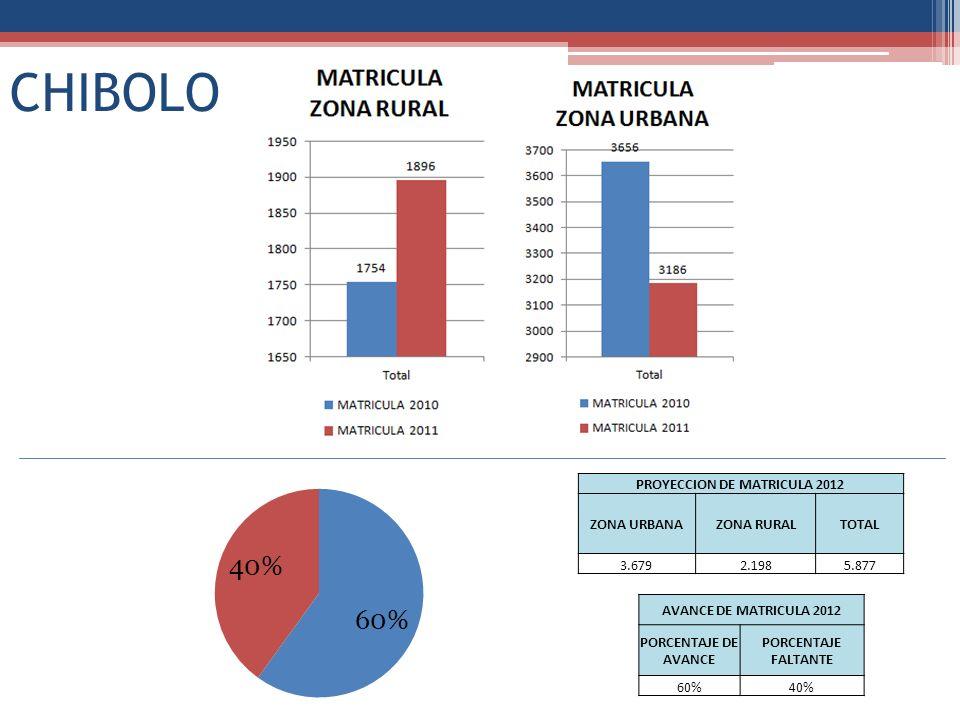 CHIBOLO PROYECCION DE MATRICULA 2012 ZONA URBANAZONA RURALTOTAL 3.6792.1985.877 AVANCE DE MATRICULA 2012 PORCENTAJE DE AVANCE PORCENTAJE FALTANTE 60%4