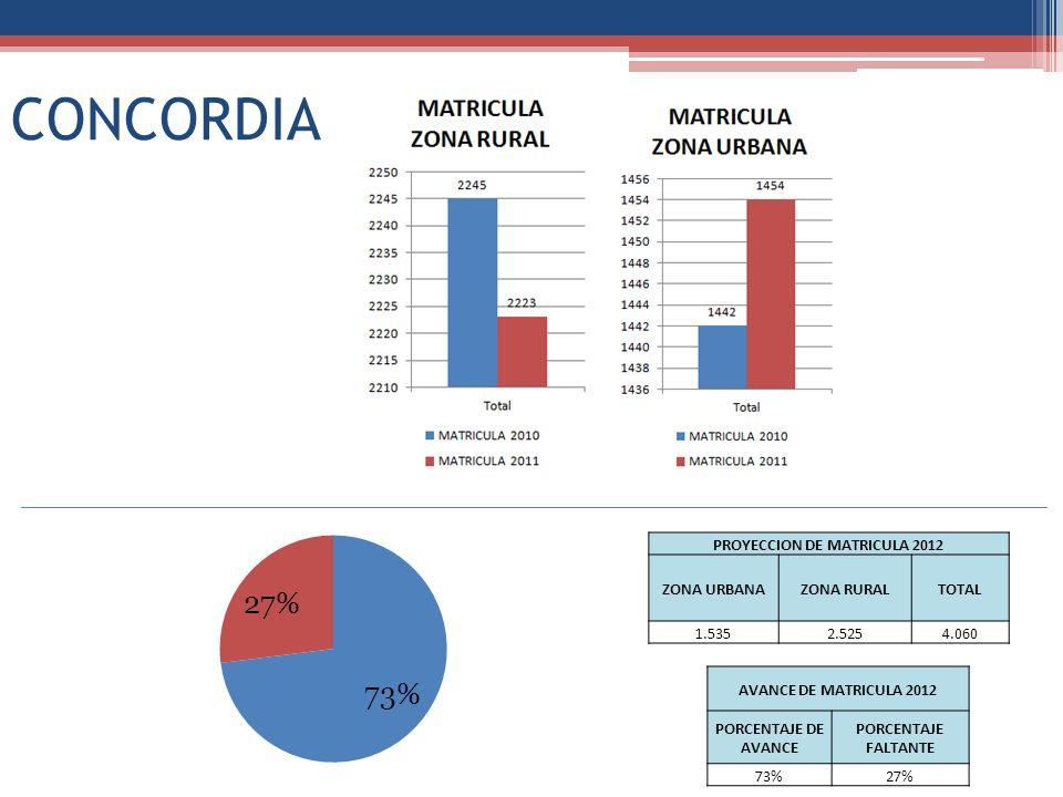 CONCORDIA PROYECCION DE MATRICULA 2012 ZONA URBANAZONA RURALTOTAL 1.5352.5254.060 AVANCE DE MATRICULA 2012 PORCENTAJE DE AVANCE PORCENTAJE FALTANTE 73
