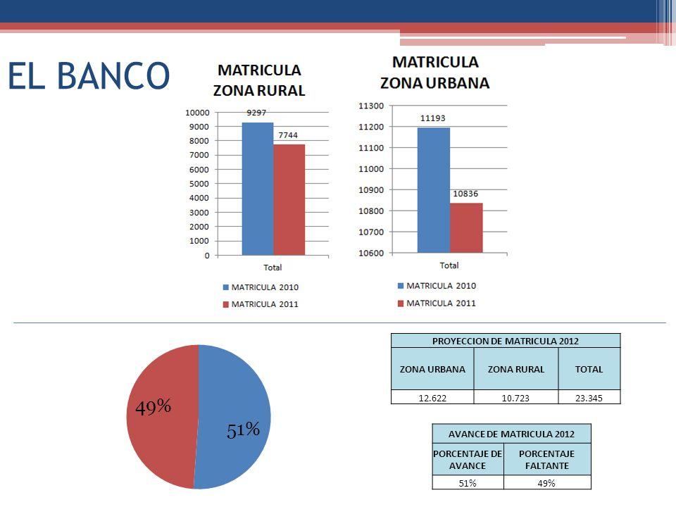 EL BANCO PROYECCION DE MATRICULA 2012 ZONA URBANAZONA RURALTOTAL 12.62210.72323.345 AVANCE DE MATRICULA 2012 PORCENTAJE DE AVANCE PORCENTAJE FALTANTE 51%49%