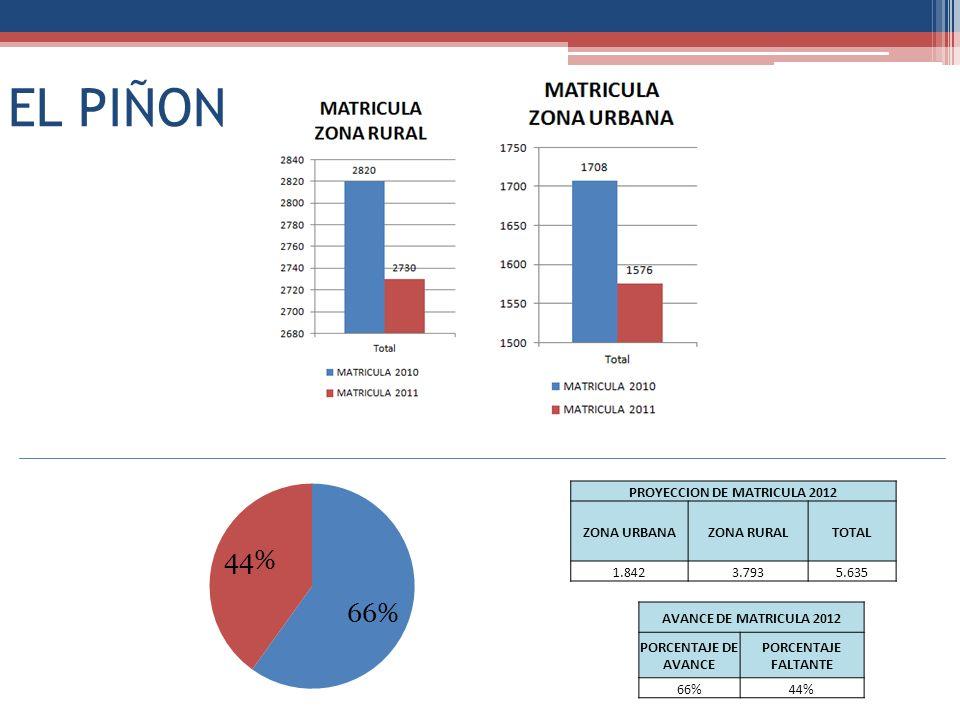 EL PIÑON PROYECCION DE MATRICULA 2012 ZONA URBANAZONA RURALTOTAL 1.8423.7935.635 AVANCE DE MATRICULA 2012 PORCENTAJE DE AVANCE PORCENTAJE FALTANTE 66%