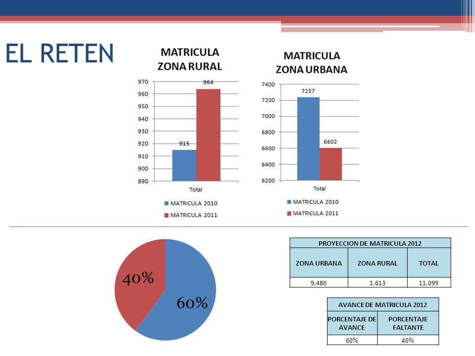 EL RETEN PROYECCION DE MATRICULA 2012 ZONA URBANAZONA RURALTOTAL 9.4861.61311.099 AVANCE DE MATRICULA 2012 PORCENTAJE DE AVANCE PORCENTAJE FALTANTE 60