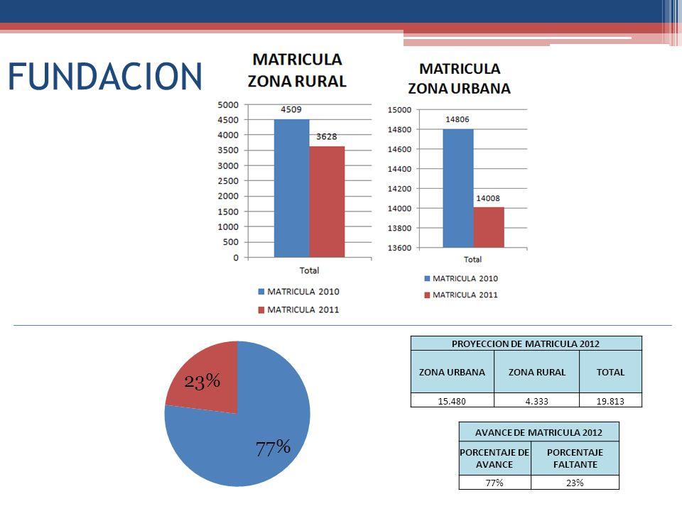 FUNDACION PROYECCION DE MATRICULA 2012 ZONA URBANAZONA RURALTOTAL 15.4804.33319.813 AVANCE DE MATRICULA 2012 PORCENTAJE DE AVANCE PORCENTAJE FALTANTE 77%23%