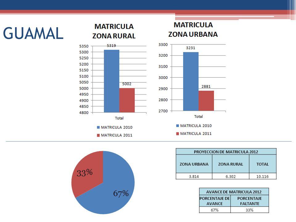 GUAMAL PROYECCION DE MATRICULA 2012 ZONA URBANAZONA RURALTOTAL 3.8146.30210.116 AVANCE DE MATRICULA 2012 PORCENTAJE DE AVANCE PORCENTAJE FALTANTE 67%33%