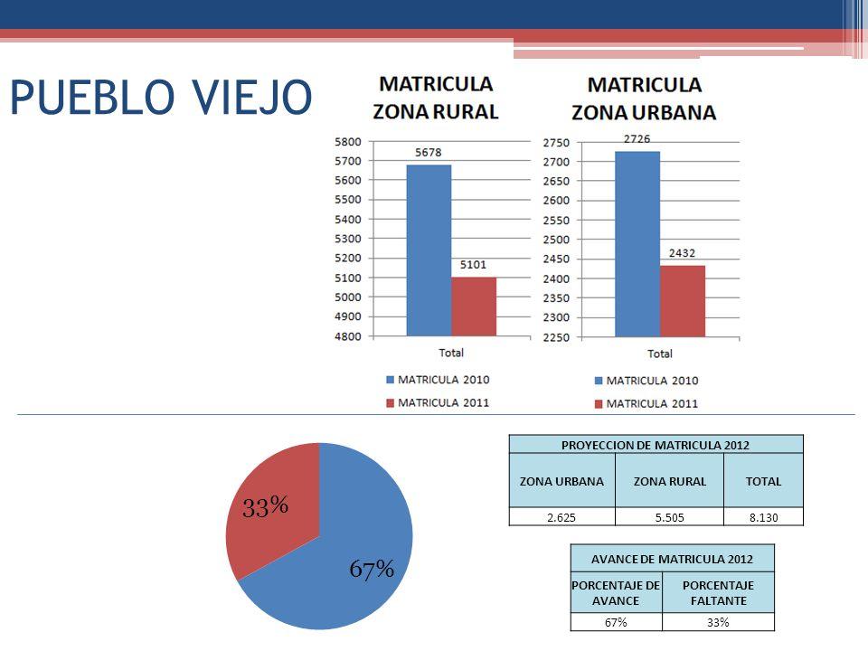 PUEBLO VIEJO PROYECCION DE MATRICULA 2012 ZONA URBANAZONA RURALTOTAL 2.6255.5058.130 AVANCE DE MATRICULA 2012 PORCENTAJE DE AVANCE PORCENTAJE FALTANTE 67%33%