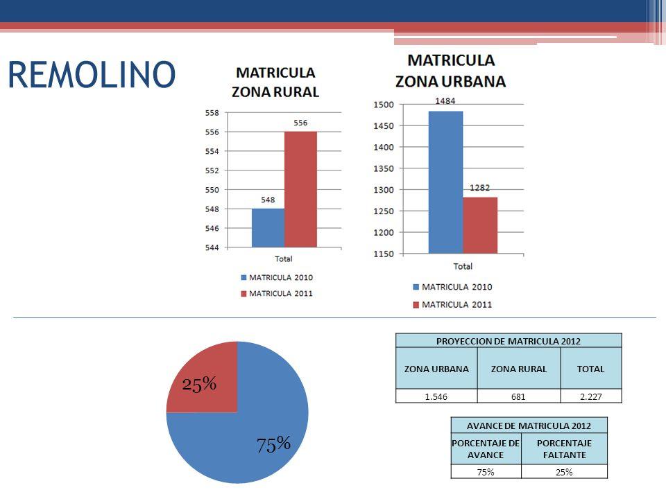 REMOLINO PROYECCION DE MATRICULA 2012 ZONA URBANAZONA RURALTOTAL 1.5466812.227 AVANCE DE MATRICULA 2012 PORCENTAJE DE AVANCE PORCENTAJE FALTANTE 75%25