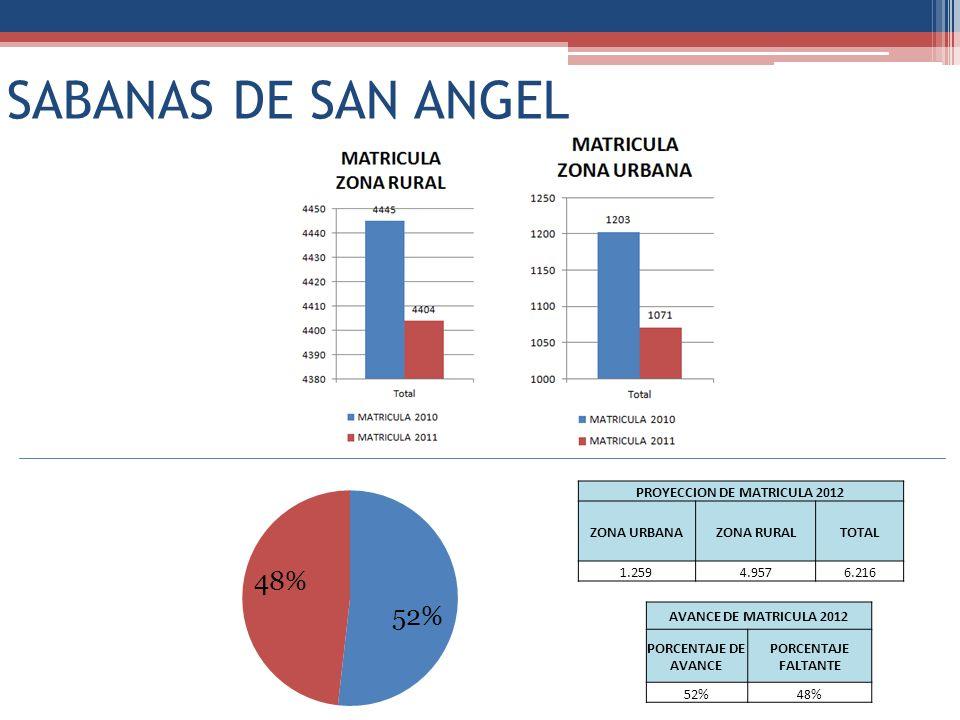 SABANAS DE SAN ANGEL PROYECCION DE MATRICULA 2012 ZONA URBANAZONA RURALTOTAL 1.2594.9576.216 AVANCE DE MATRICULA 2012 PORCENTAJE DE AVANCE PORCENTAJE