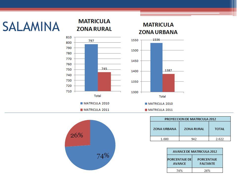 SALAMINA PROYECCION DE MATRICULA 2012 ZONA URBANAZONA RURALTOTAL 1.6809422.622 AVANCE DE MATRICULA 2012 PORCENTAJE DE AVANCE PORCENTAJE FALTANTE 74%26%
