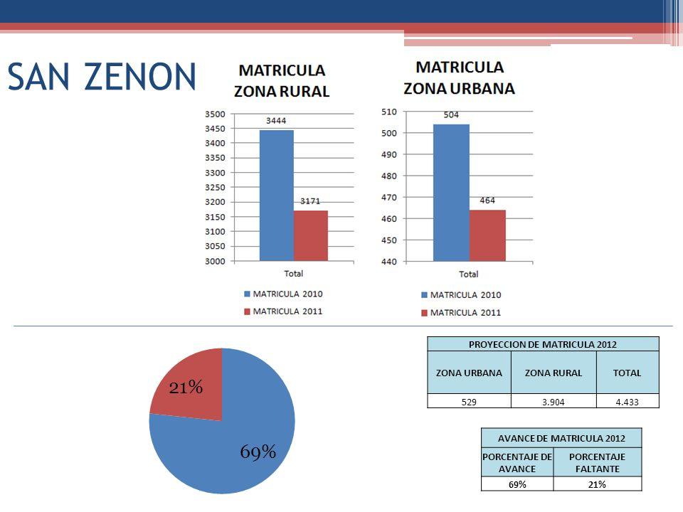 SAN ZENON PROYECCION DE MATRICULA 2012 ZONA URBANAZONA RURALTOTAL 5293.9044.433 AVANCE DE MATRICULA 2012 PORCENTAJE DE AVANCE PORCENTAJE FALTANTE 69%2