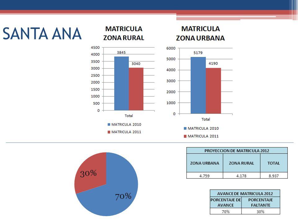 SANTA ANA PROYECCION DE MATRICULA 2012 ZONA URBANAZONA RURALTOTAL 4.7594.1788.937 AVANCE DE MATRICULA 2012 PORCENTAJE DE AVANCE PORCENTAJE FALTANTE 70