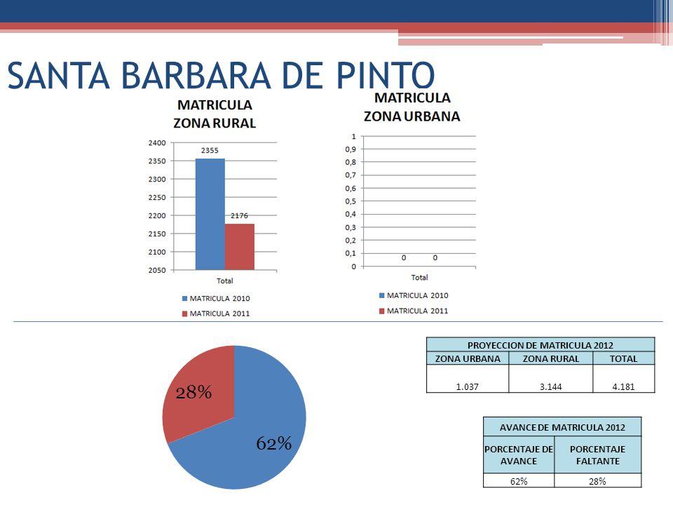 SANTA BARBARA DE PINTO PROYECCION DE MATRICULA 2012 ZONA URBANAZONA RURALTOTAL 1.0373.1444.181 AVANCE DE MATRICULA 2012 PORCENTAJE DE AVANCE PORCENTAJ