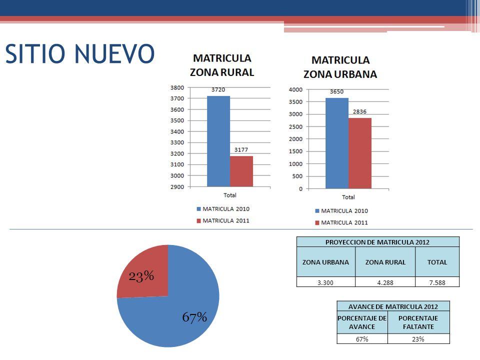 SITIO NUEVO PROYECCION DE MATRICULA 2012 ZONA URBANAZONA RURALTOTAL 3.3004.2887.588 AVANCE DE MATRICULA 2012 PORCENTAJE DE AVANCE PORCENTAJE FALTANTE