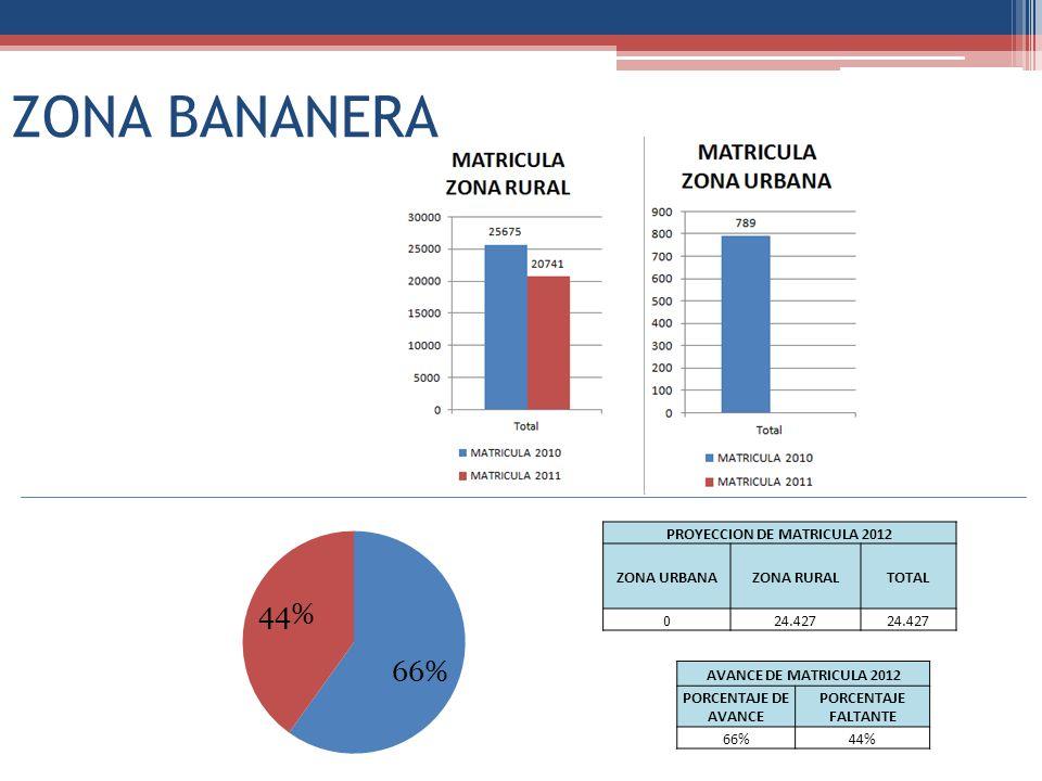 ZONA BANANERA PROYECCION DE MATRICULA 2012 ZONA URBANAZONA RURALTOTAL 024.427 AVANCE DE MATRICULA 2012 PORCENTAJE DE AVANCE PORCENTAJE FALTANTE 66%44%
